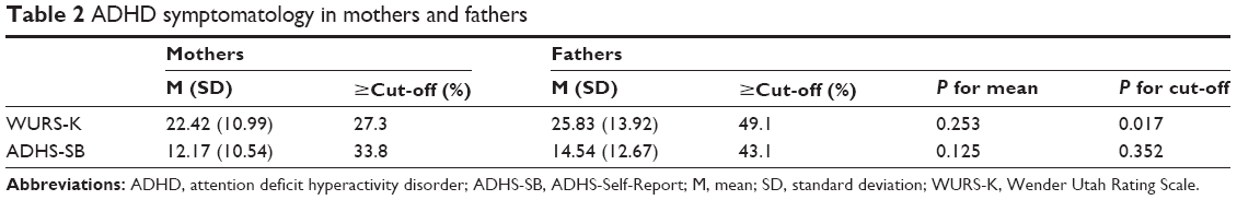 Full Text Occurrence Of Adhd In Parents Of Adhd Children In A
