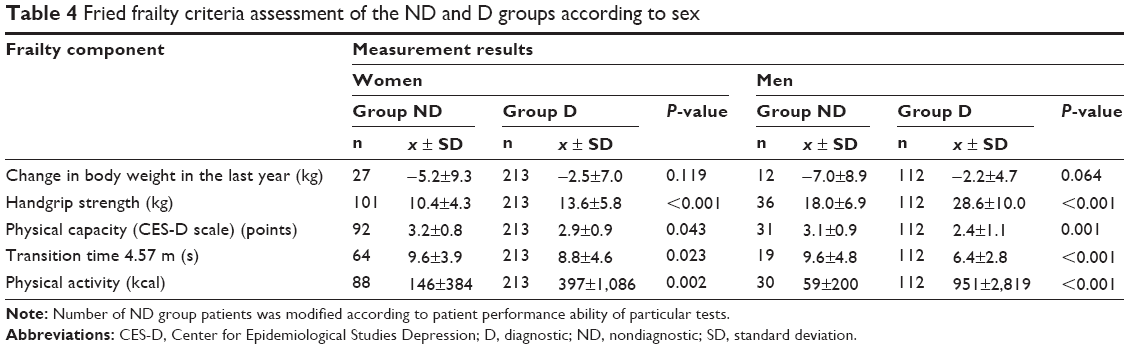 Table 4 Fried Frailty Criteria Assessment Of The ND And D Groups According  To Sex. Note: Number Of ND Group Patients Was Modified According To Patient  ...
