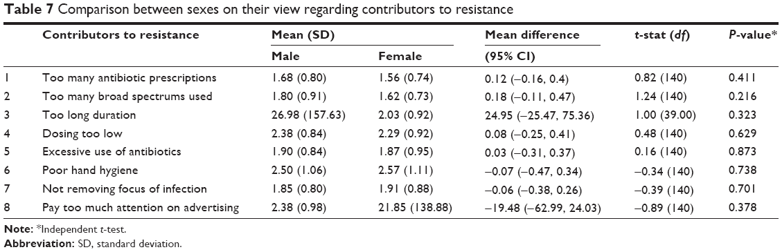 Full text antibiotic prescribing and resistance knowledge level of full text antibiotic prescribing and resistance knowledge level of medical stud tcrm fandeluxe Images