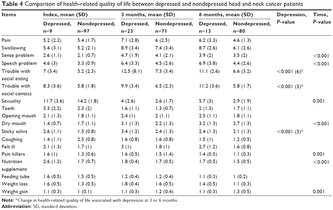 full text anxiety and depression in patients with head and neck cancer 6 month ndt