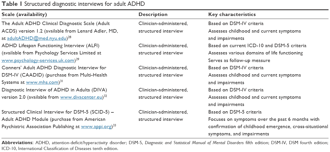 Table 1 Structured diagnostic interviews for adult ADHD Abbreviations: ADHD,  attention-deficit/hyperactivity disorder; DSM-5, Diagnostic and Statistical  ...