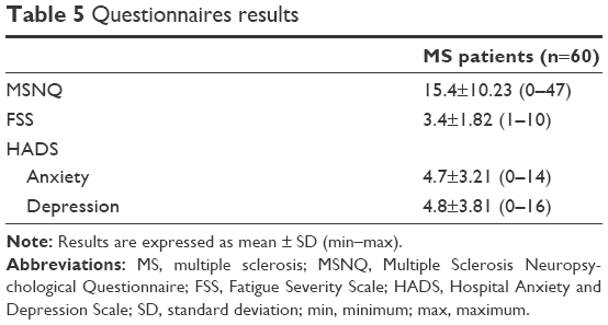 case study on multiple sclerosis Development of this content was partially supported by a grant from hrsa (d09hp18998-01-00) 1 case study: adult with multiple sclerosis 1 case authors.