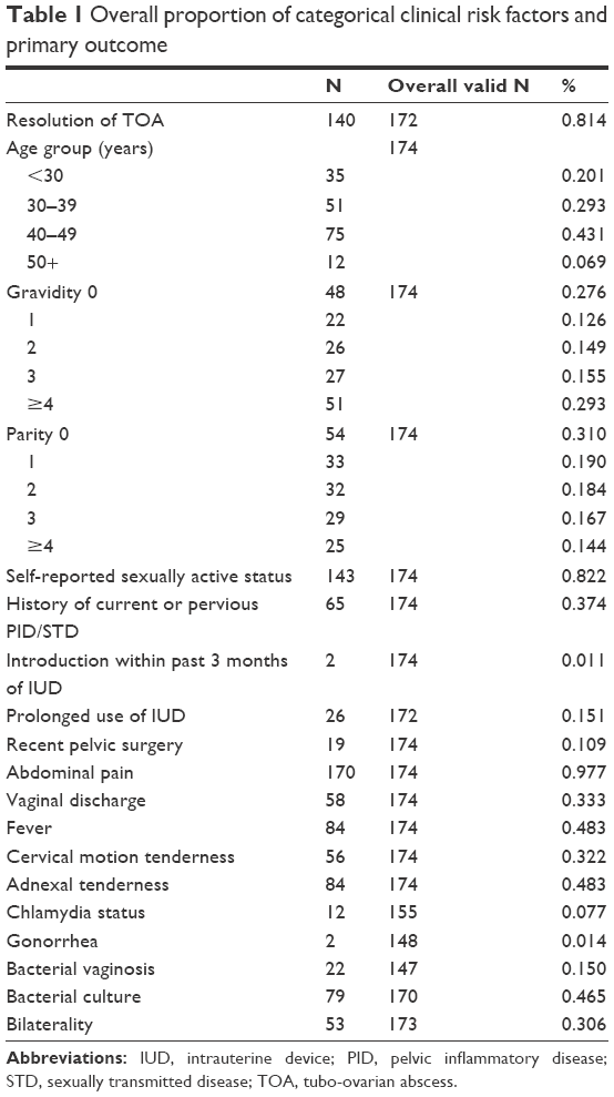 Full Text Middlemore Hospital Experience With Tubo Ovarian Abscesses An Observa Ijwh
