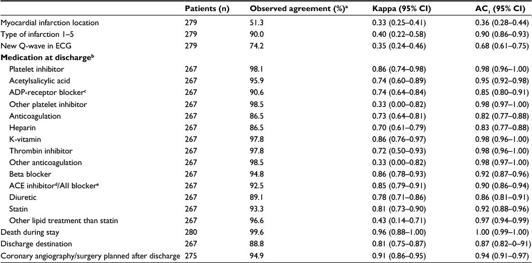 Full Text Interrater Reliability Of A National Acute Myocardial