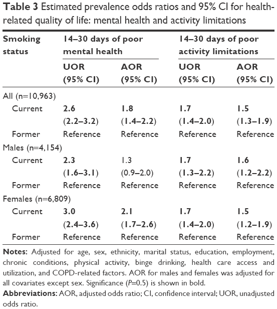 Full text] Health-related quality of life in current smokers with
