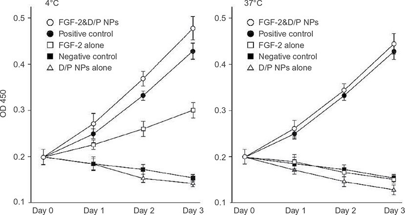 Full Text Enhanced Effect Of Fibroblast Growth Factor 2 Containing