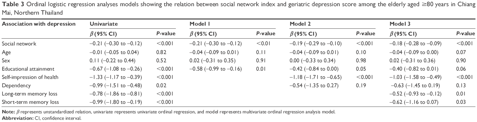 Full text] The social network index and its relation to