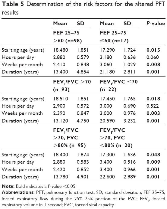copd case study with pulmonary function testing Study of pulmonary function tests in diabetics with copd or asthma g p mishra1, tm dhamgaye2,  chronic obstructive pulmonary disease, 15 type 2 dm patients with asthma & a control  in case of overall statistical sig-nificance in anova, student's t test was.