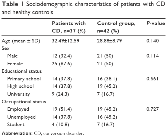 Table 1 Sociodemographic Characteristics Of Patients With CD And Healthy Controls Abbreviation Conversion Disorder