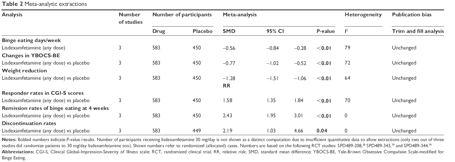 Full text] Lisdexamfetamine in the treatment of moderate-to