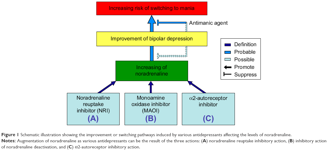 Dating someone on antidepressants reddit