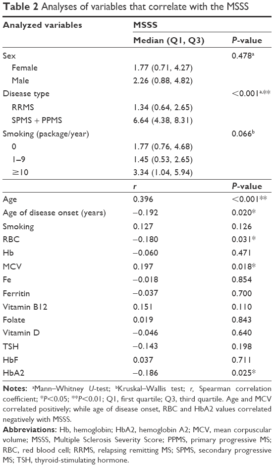 Full text] Higher minor hemoglobin A2 levels in multiple sclerosis