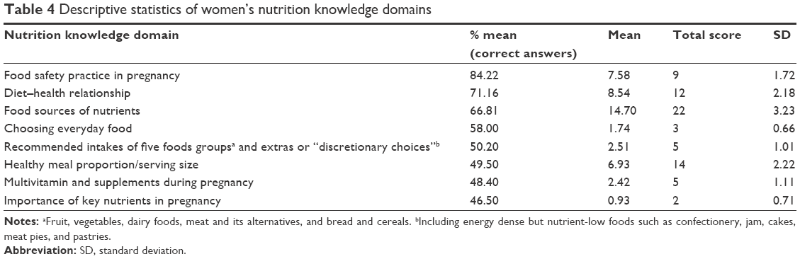 Full text] Exploring Australian women's level of nutrition knowledge