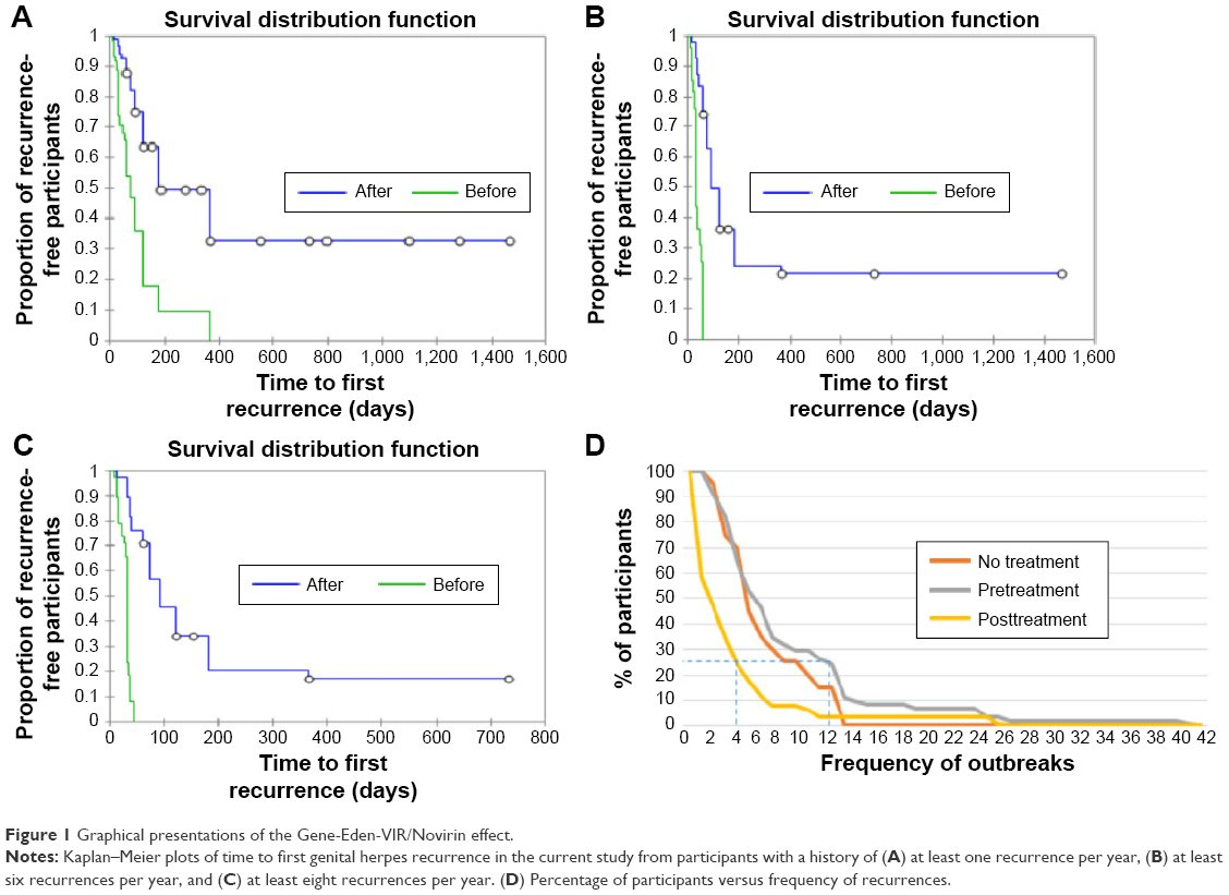 Notes Kaplan Meier Plots Of Time To First Herpes Recurrence In The Cur Study From Partints With A History