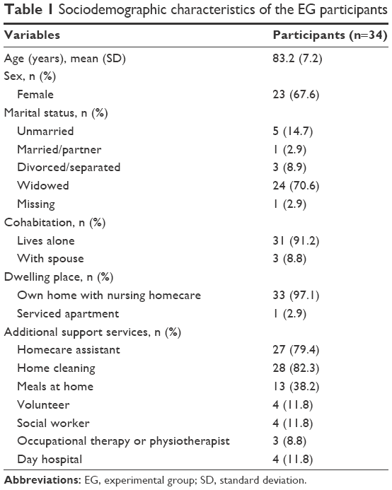 a comparison of institutionalizations and caretakers Alternative strategies for stroke care cost-effectiveness and cost-utility analyses from a prospective randomized controlled trial.