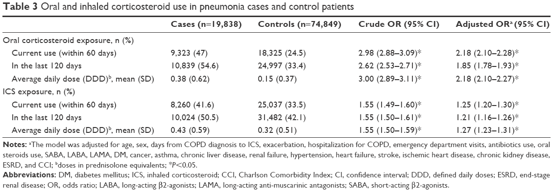 Full text] The association between inhaled corticosteroid