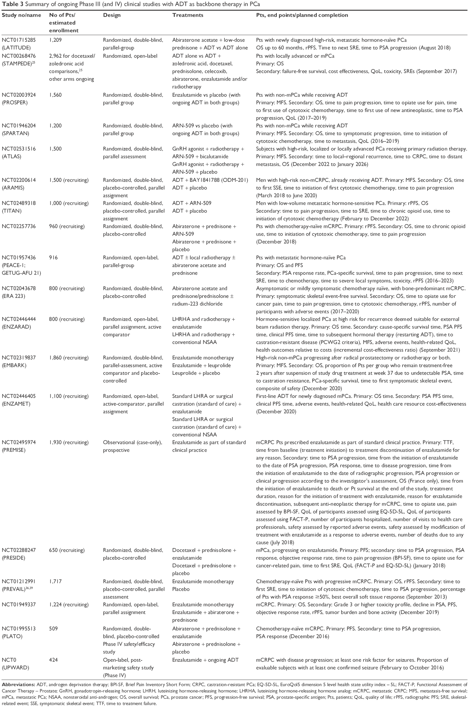Full text] Androgen deprivation therapy as backbone therapy