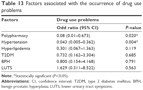 Full text] Drug-related problems in patients with erectile
