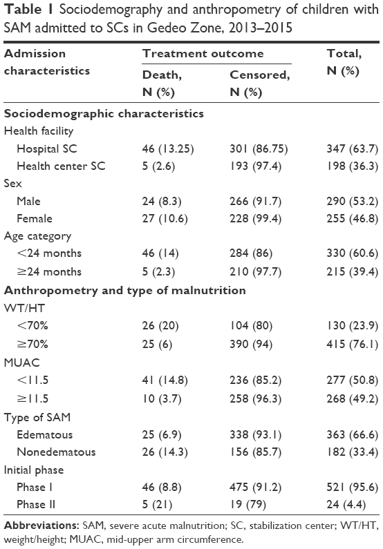 Full text] Survival status and predictors of mortality among
