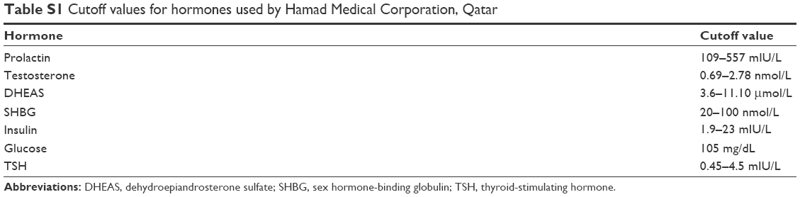 Full text] The frequency of polycystic ovary syndrome in