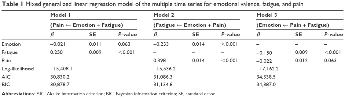 Full text] The dynamic relationship between emotional and