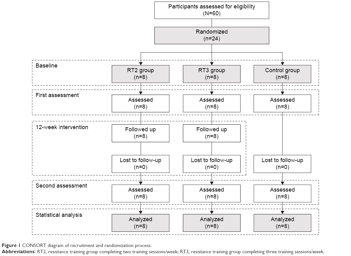 Full text] Effects of different doses of high-speed resistance