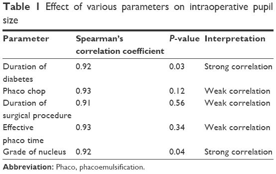 table 1 effect of various parameters on intraoperative pupil size abbreviation phaco phacoemulsification