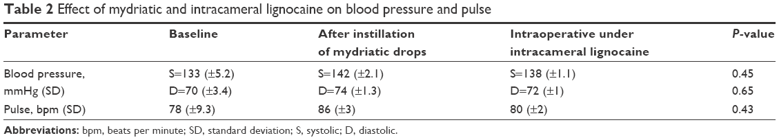 table 2 effect of mydriatic and intracameral lignocaine on blood pressure and pulse abbreviations bpm beats per minute sd standard deviation s