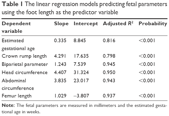 Full text] A revisit of the fetal foot length and fetal