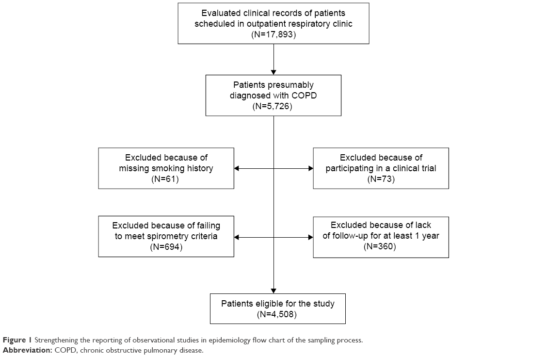 2018 Guidelines Conducive to Copd Management Flowchart Example