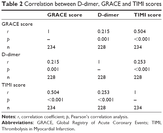 Full text predictive values of d dimer assay grace for Correlation coefficient r table