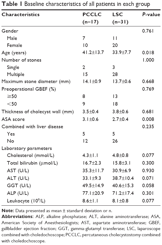 Full text] Risk factors for gallbladder contractility after
