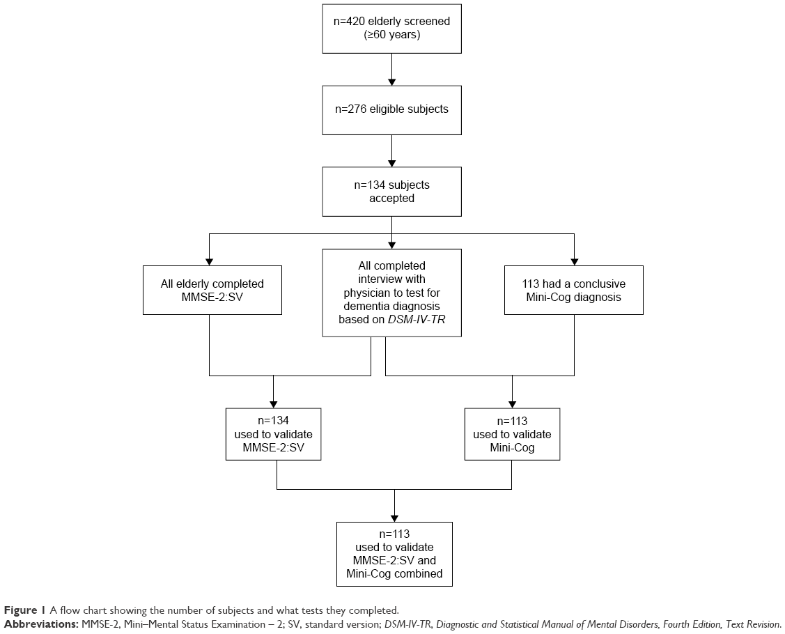 Full text validation and cultural adaptation of the arabic figure 1 a flow chart showing the number of subjects and what tests they completed abbreviations mmse 2 minimental status examination 2 sv geenschuldenfo Choice Image