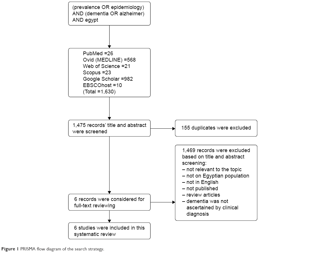 Full text prevalence of dementia in egypt a systematic review ndt figure 1 prisma flow diagram of the search strategy ccuart Image collections