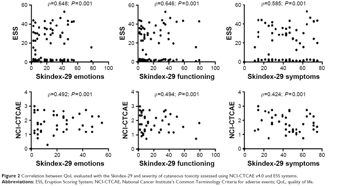 Full text] Skin toxicity evaluation in patients treated with
