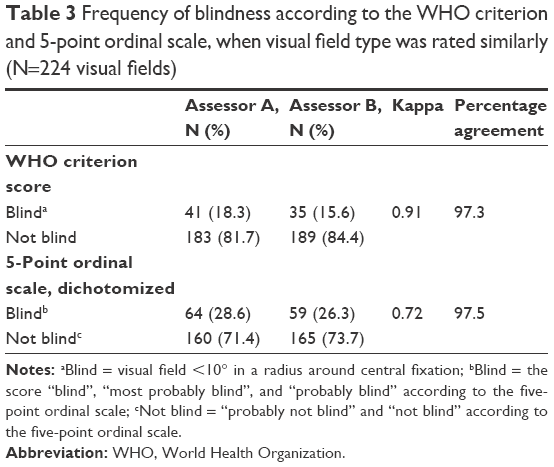 Full Text Does The World Health Organization Criterion Adequately