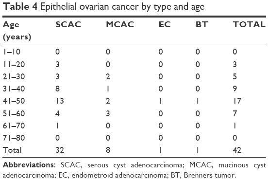 Full text] Epidemiology of ovarian cancers in Zaria, Northern