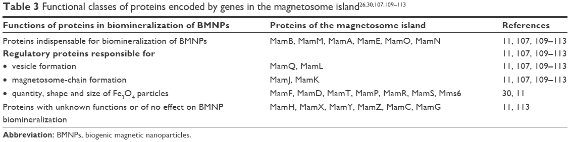 Full text] Physiological origin of biogenic magnetic