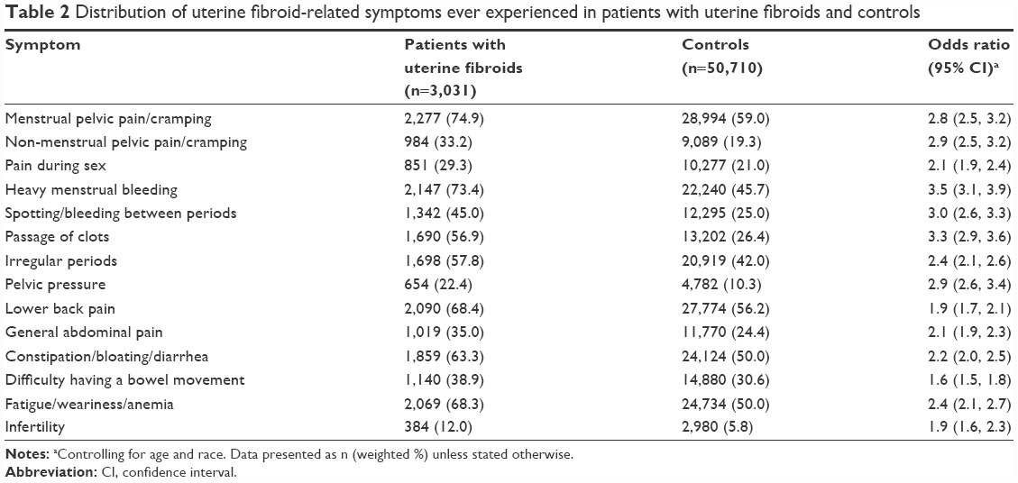 Full Text Patient Reported Prevalence And Symptomatic Burden Of
