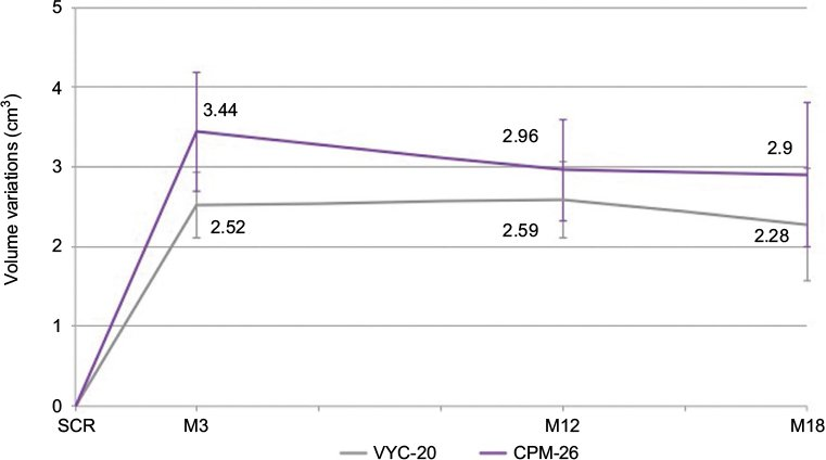 Full text] Effectiveness evaluation of two volumizing