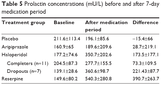 Full text] Antidopaminergic medication in healthy subjects
