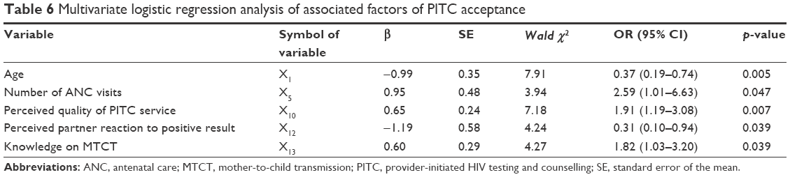 Full text] Factors associated with acceptance of provider