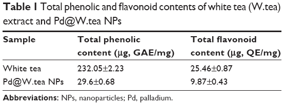 Full text] Green synthesis palladium nanoparticles mediated