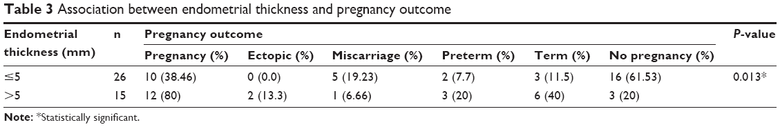 Full text] The effect of endometrial thickness on pregnancy