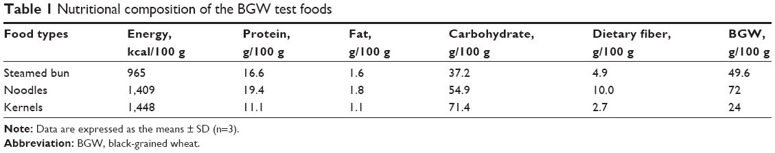 2 t0 1 protein to carb diet