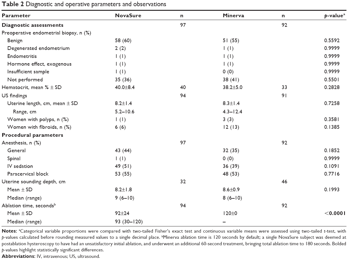 Full text] Efficacy and patient satisfaction after NovaSure