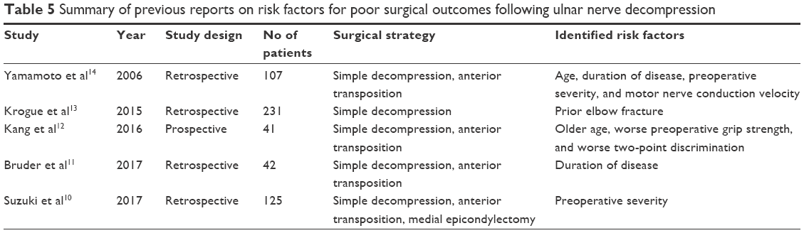 Full text] Predictors of surgical outcomes after in situ ulnar nerve