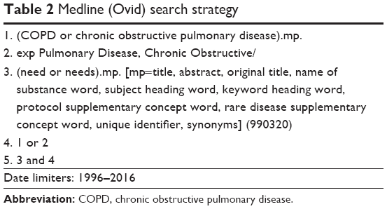 Full text] Support needs of patients with COPD: a systematic