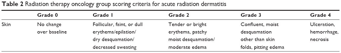 Full text] The incidence of postoperative radiotherapy
