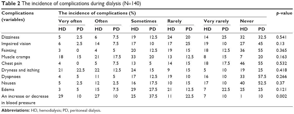 Full text] The impact on quality of life of dialysis